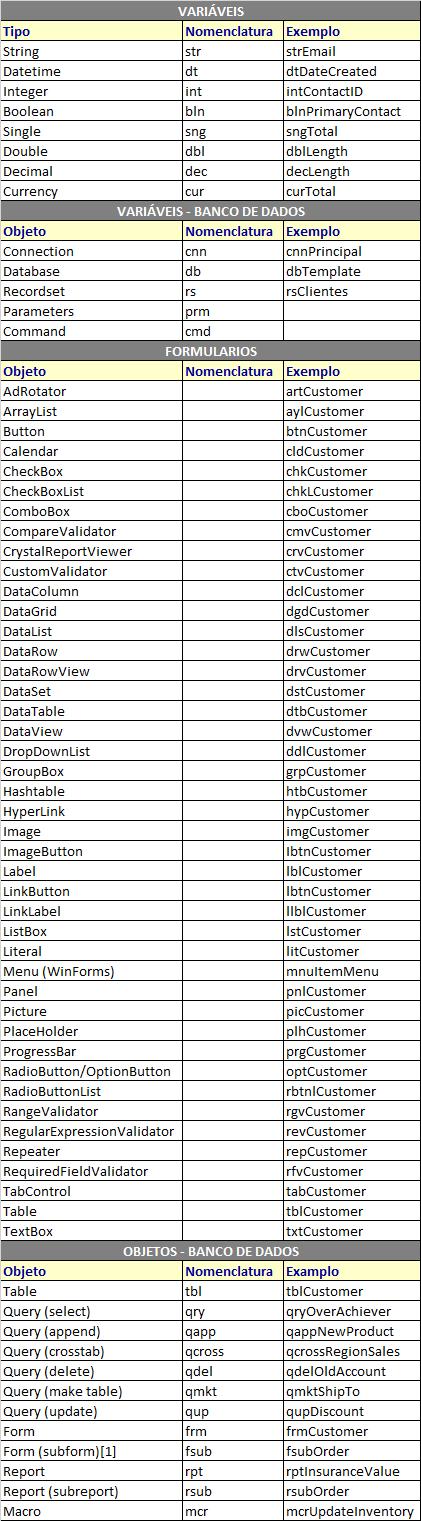 Nomenclatura - Programação e Banco de Dados Nomenc10