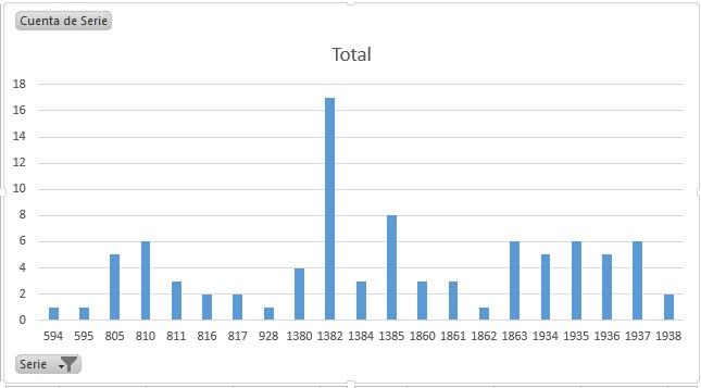 Estadísticas e Historia - 500 Pesetas 1935 (Hernán Cortés) Estady11