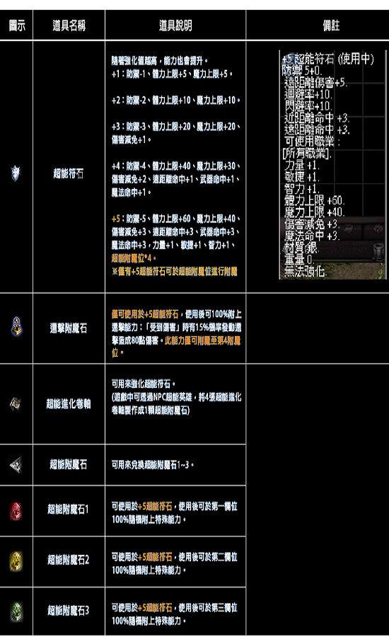 ☛武動【超能符石】       11110