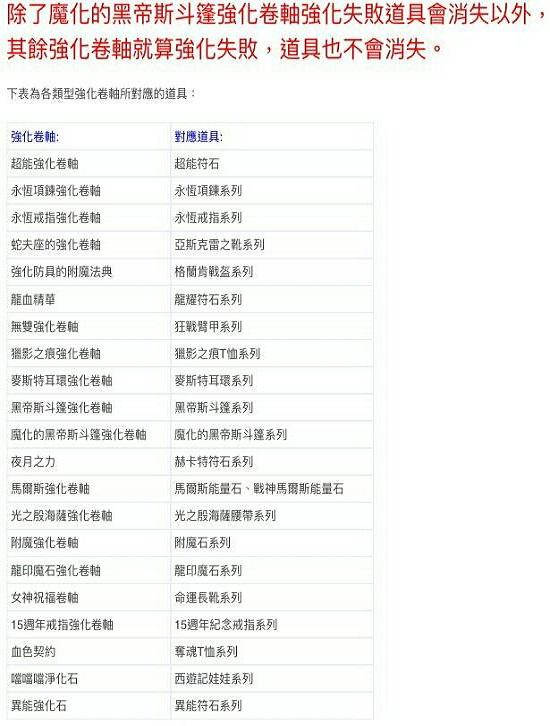 ☛武動【強化卷軸】對應道具表   36770810