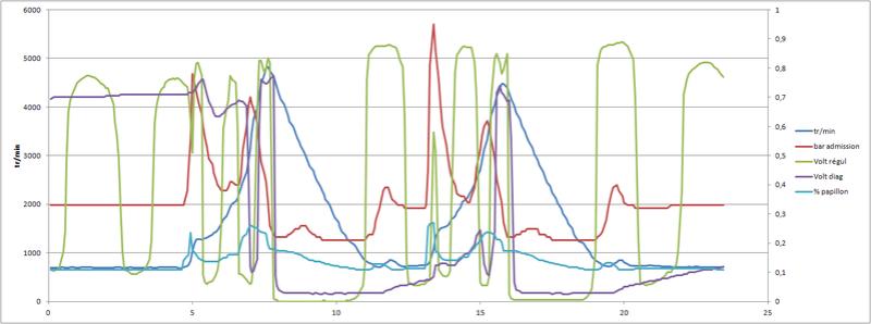[ Citroen C5 1.8 ess 16S an 2006 ] Problème reprise accélération C5-20110