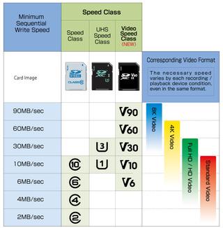 Comprendre et choisir sa carte MicroSD Tablea10