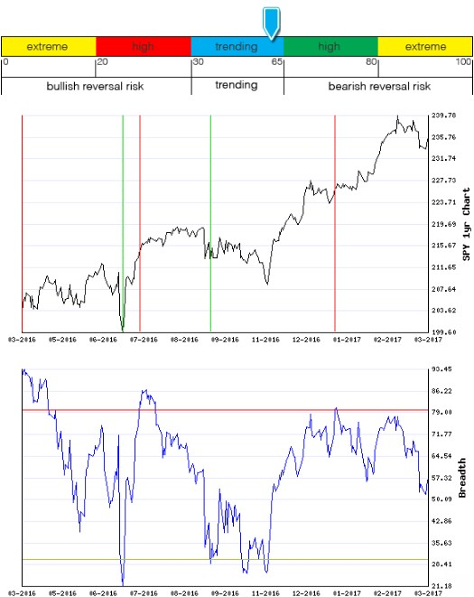 Stocks Trade Signals - Page 12 Breadt11