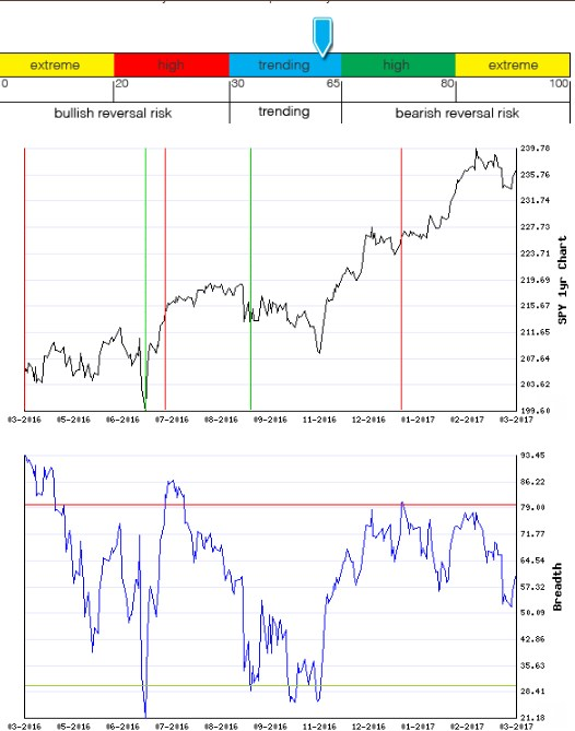 Stocks Trade Signals - Page 12 Breadt12