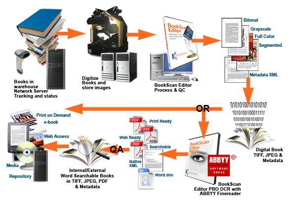 Quy trình Số hoá tài liệu thế nào Quy-tr10