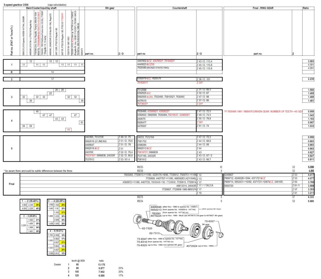 Menjaci, ugradnja 6-brzinca, automatik, prenosni odnosi...  - Page 7 C506-510