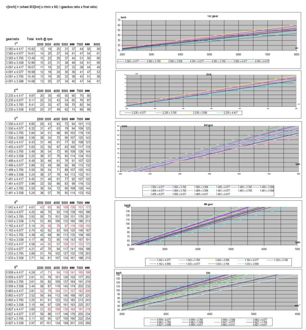 Menjaci, ugradnja 6-brzinca, automatik, prenosni odnosi...  - Page 7 C506-511