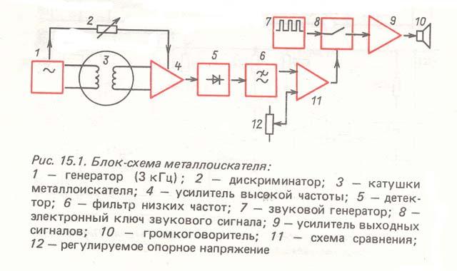 Металотърсач Golden Mask 5+ за самородно злато - Page 2 St115_11
