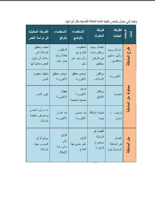 كيفية كتابة المقالات الفلسفية في البكالوريا Bandi169
