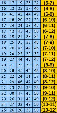 desdobramento - Desdobramentos / Várias Garantias / Euromilhões 110-1310