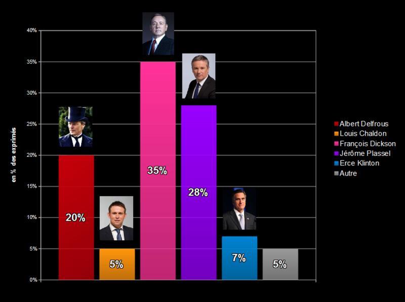 Sondages - Elections - Page 2 Sondag11