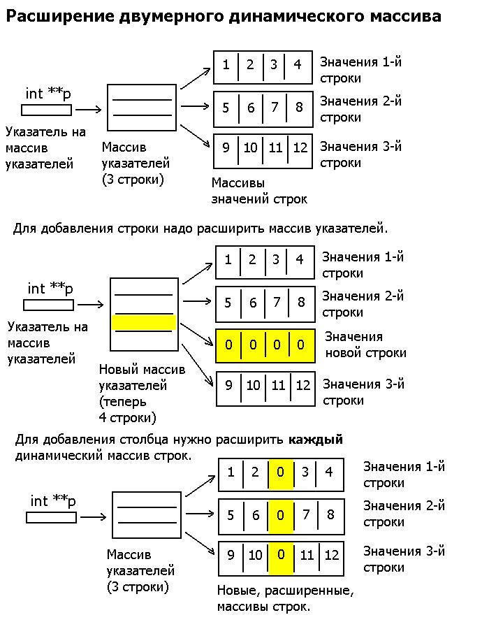Расширение двумерного динамического массива Extend10