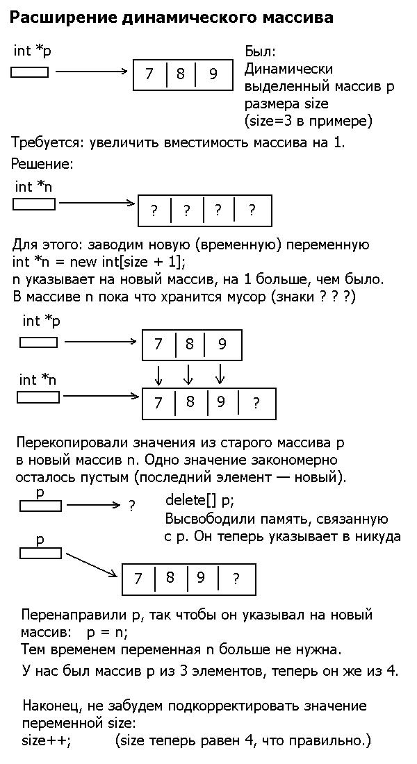 Расширение двумерного динамического массива Extend11