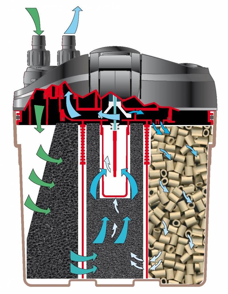 Optimiser Filtration Eden511 Eden_513