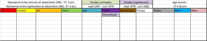 Liste des anciens élèves  196210