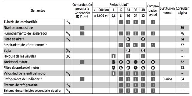 Revisión 12.000 y tipo de aceite - Página 2 Captur10