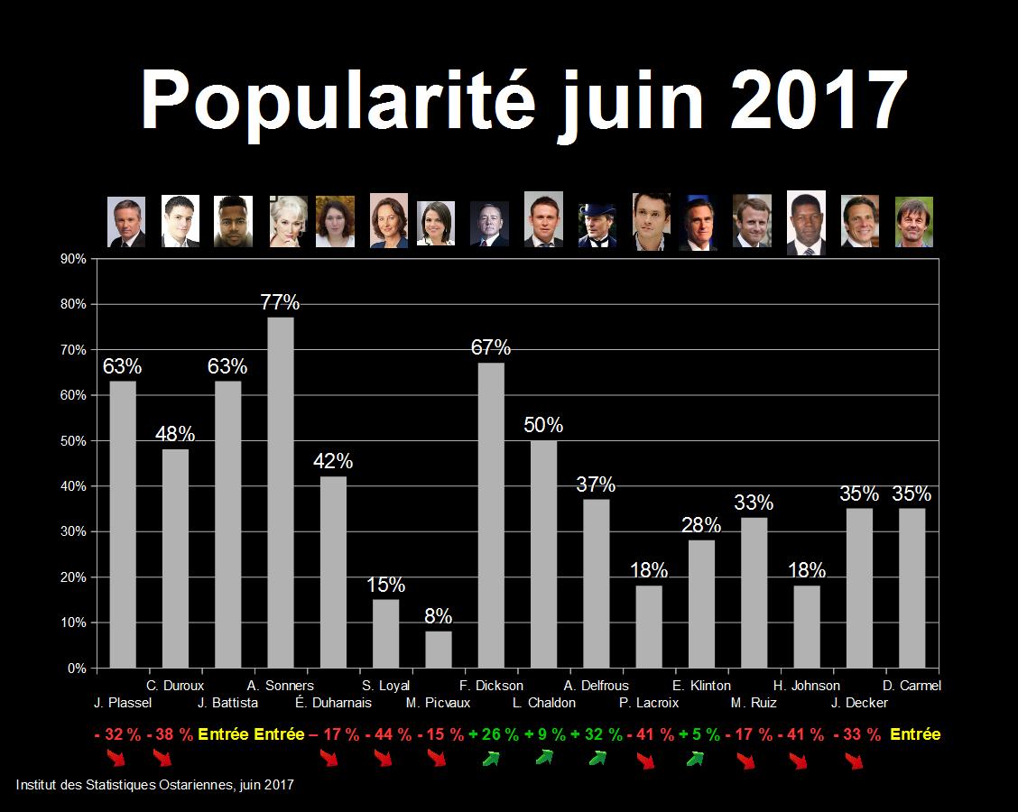Sondages - Popularité Popula10