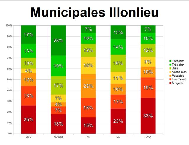 Édition spéciale : élections municipales 5 juin 2017 Munici39