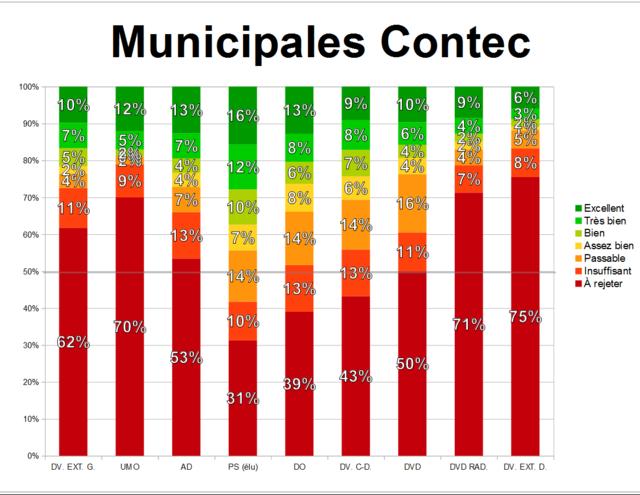 Édition spéciale : élections municipales 5 juin 2017 Munici42