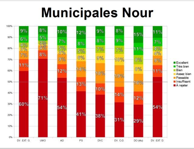 Édition spéciale : élections municipales 5 juin 2017 Munici48
