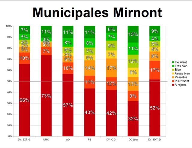 Édition spéciale : élections municipales 5 juin 2017 Munici50