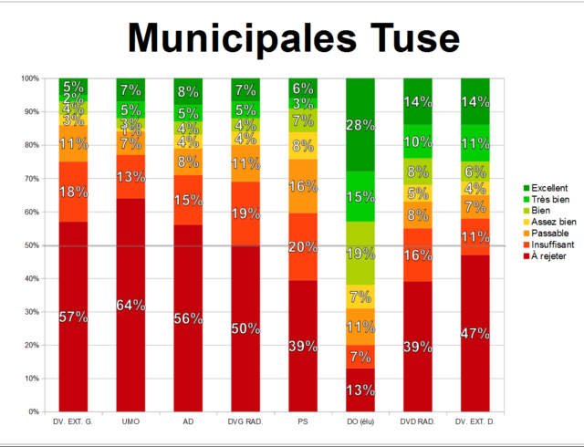 Édition spéciale : élections municipales 5 juin 2017 Munici55