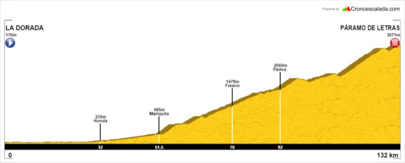 Previo: Vuelta a Colombia 2017. Etapa_10