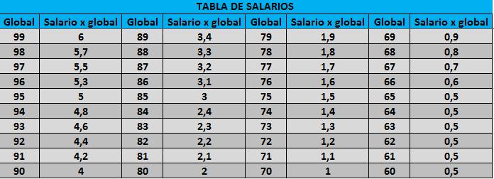 Salarios BASE de los jugadores  Tabla_10