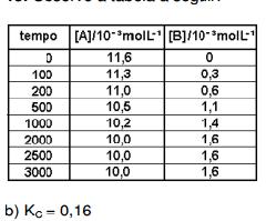 FUVEST-Equilíbrio Químico Sem_ty12