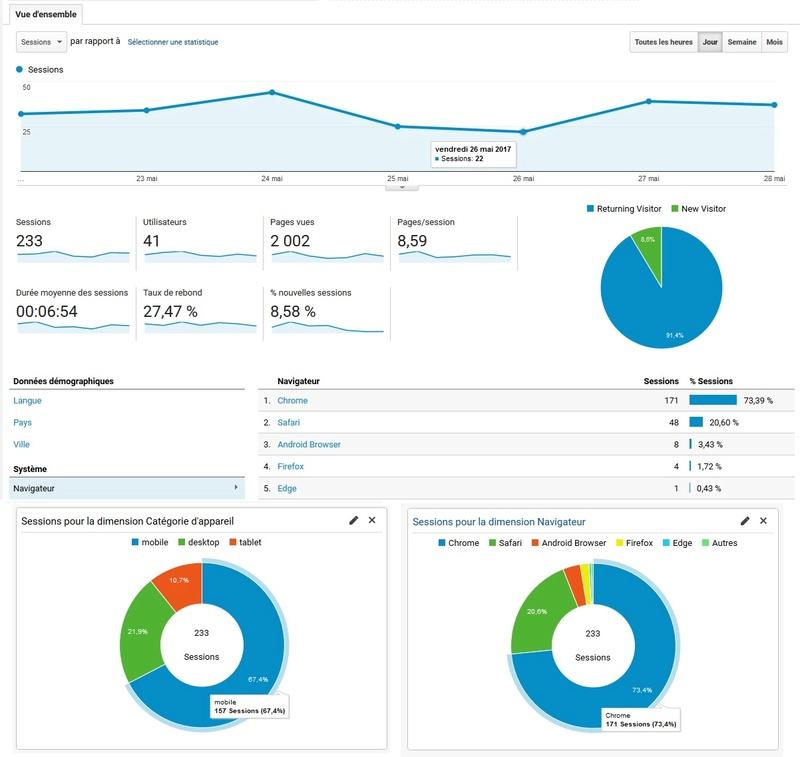 Statistiques des visiteurs du forum 05-22_10