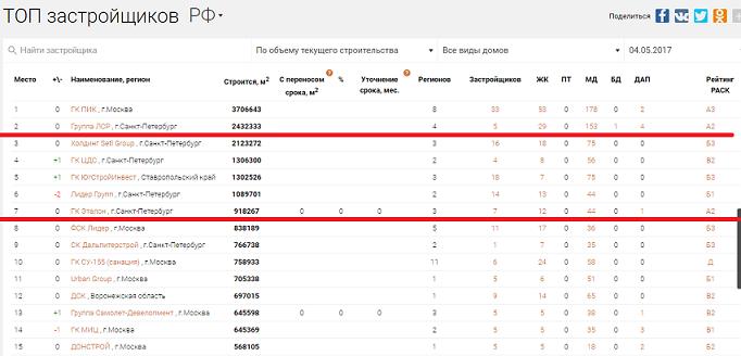 """ГК """"Эталон"""" (/""""Эталон-Инвест"""" в Москве) - строительная компания ЖК """"Летний сад"""" - Страница 5 11"""