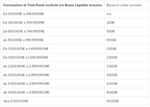 """PROMOZIONE """"TUTTO IN FINECO"""" regala un bonus in conto corrente fino a € 10.000 [scaduta il 10/08/2017] Immagi18"""