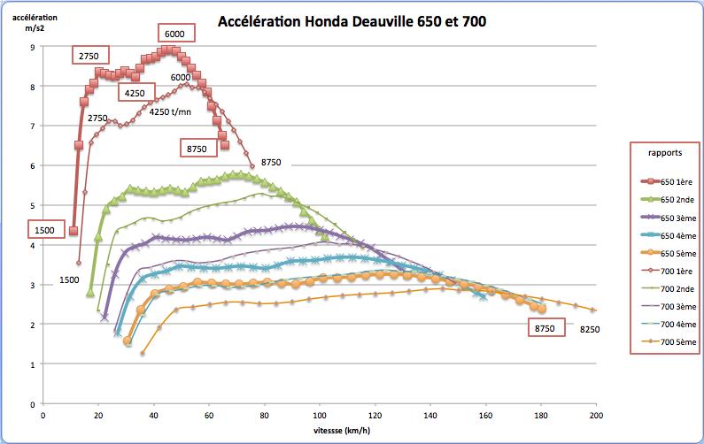 NT700V / 650 Deauville : Avis comparatif des deux modèles - Page 3 Accyly11