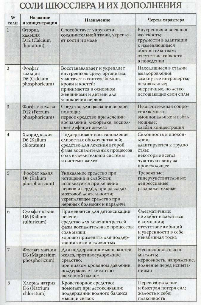Лечение солями по методу Шюсслера Img01910