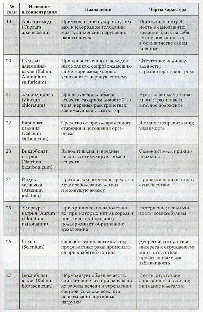 Лечение солями по методу Шюсслера Img02011