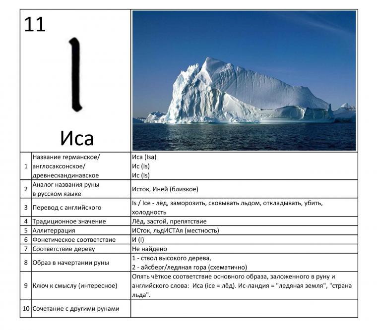 Иса руна 14120512