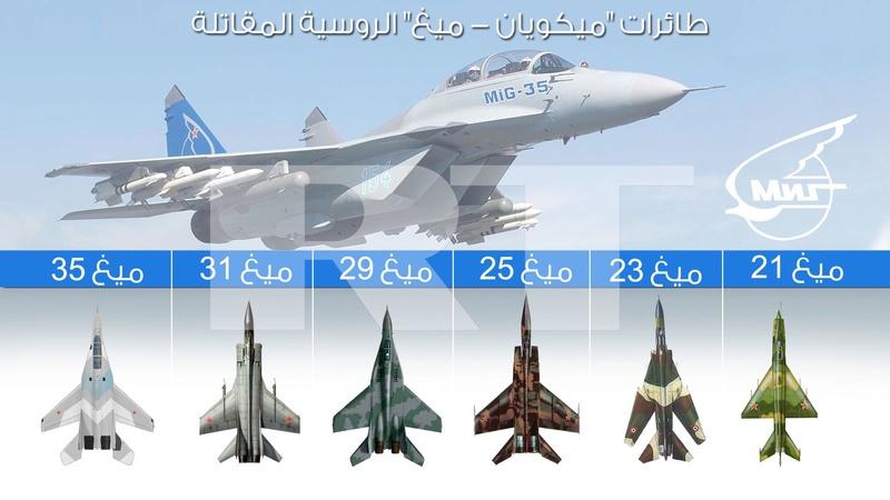 """انفوجرافيك: مقاتلة """"ميغ-31"""" Alalam10"""