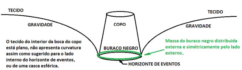 Buracos negros não têm estomago Bn_210