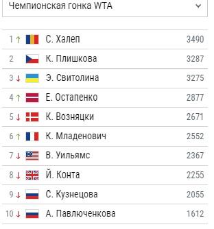Международные турниры WTA 21rger10
