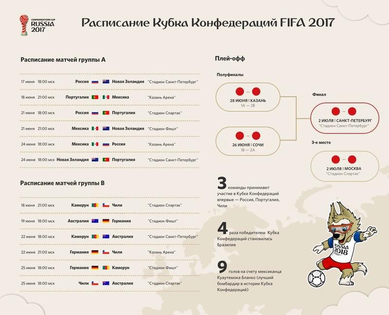 Кубок конфедераций 2017 9z4n9-10