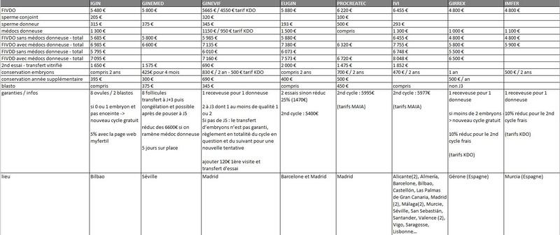 Tableaux de récap FIV Double Don (DD) / FIV Don d'Ovocytes (DO) 17022814