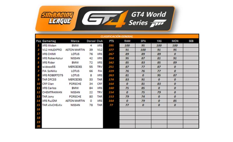 [GT4] Resultados Genera10