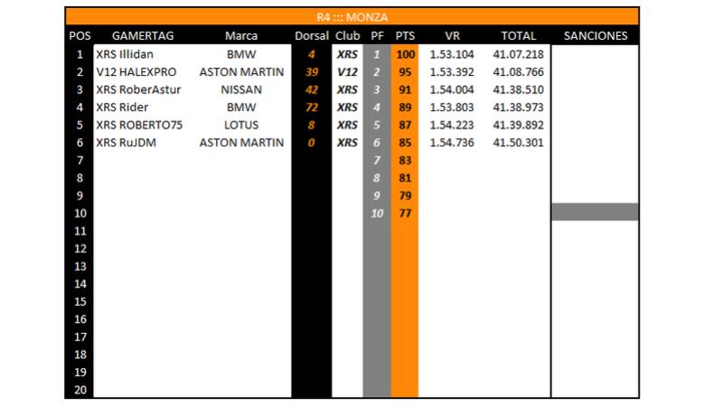 [GT4] Resultados Monza10