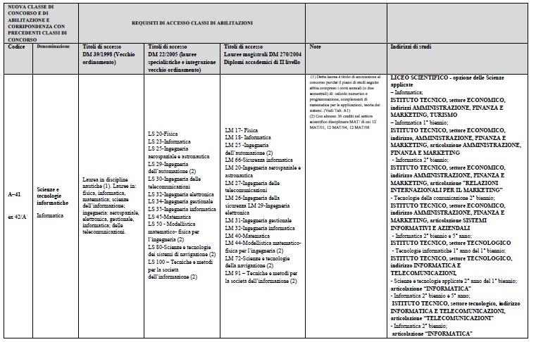 Per Dec. Dubbio nuova A037: gli ingegneri civili e ambientali saranno esclusi? - Pagina 2 A-4112