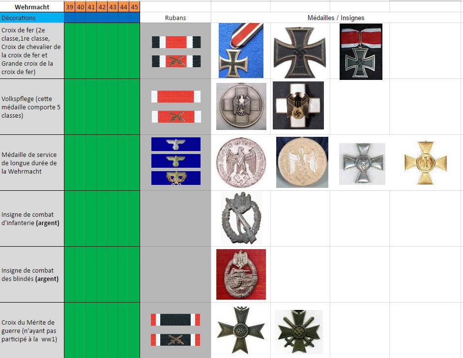 Tableau des ordres et décorations par dates d'attribution Dec110