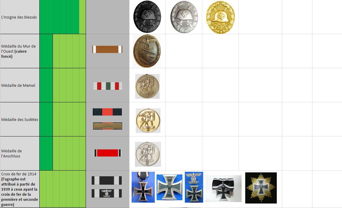 Tableau des ordres et décorations par dates d'attribution Dec210