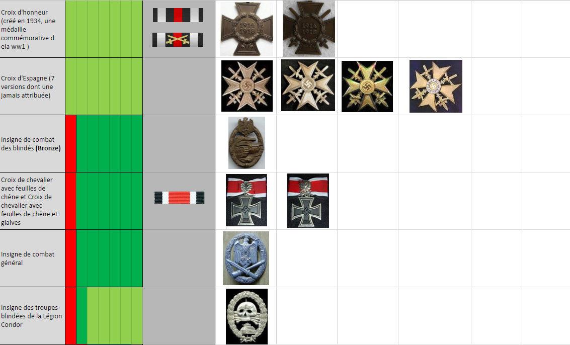 Tableau des ordres et décorations par dates d'attribution Dec310