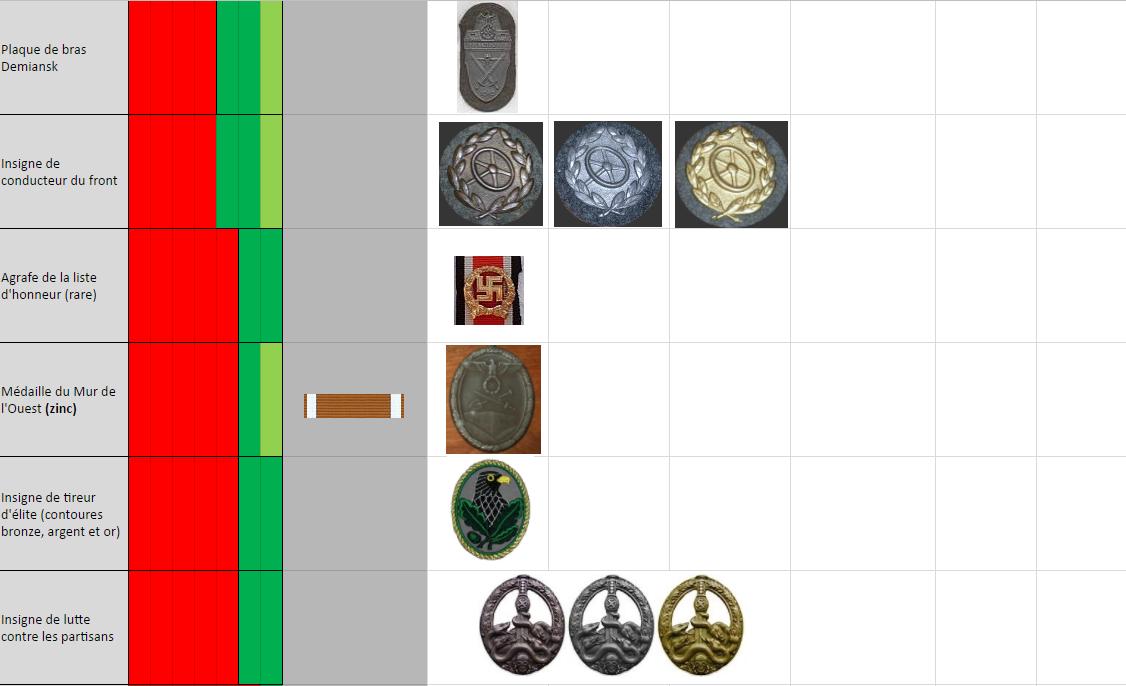 Tableau des ordres et décorations par dates d'attribution Dec610