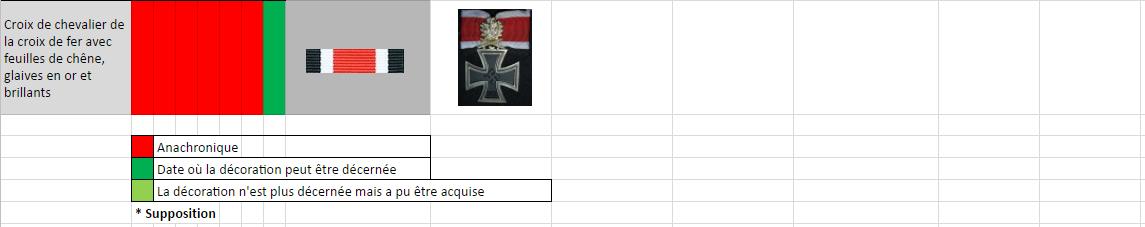 Tableau des ordres et décorations par dates d'attribution Dec710