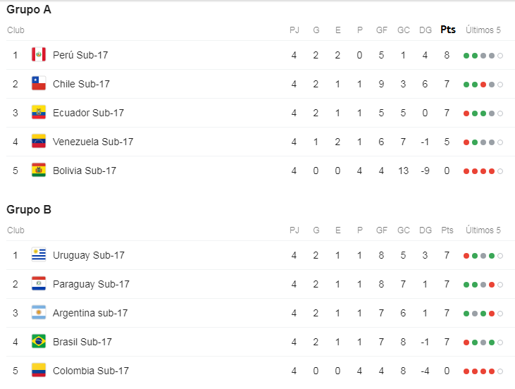 Sudamericano Sub-17 Sub1710
